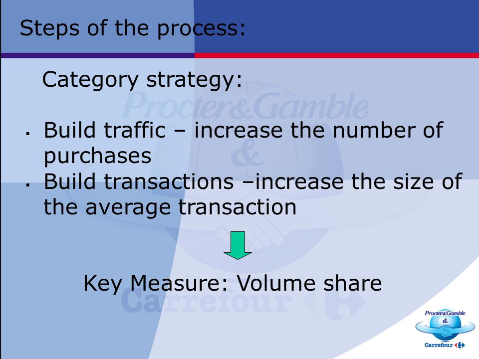Steps of the process: Category strategy: Build traffic – increase the number of purchases.