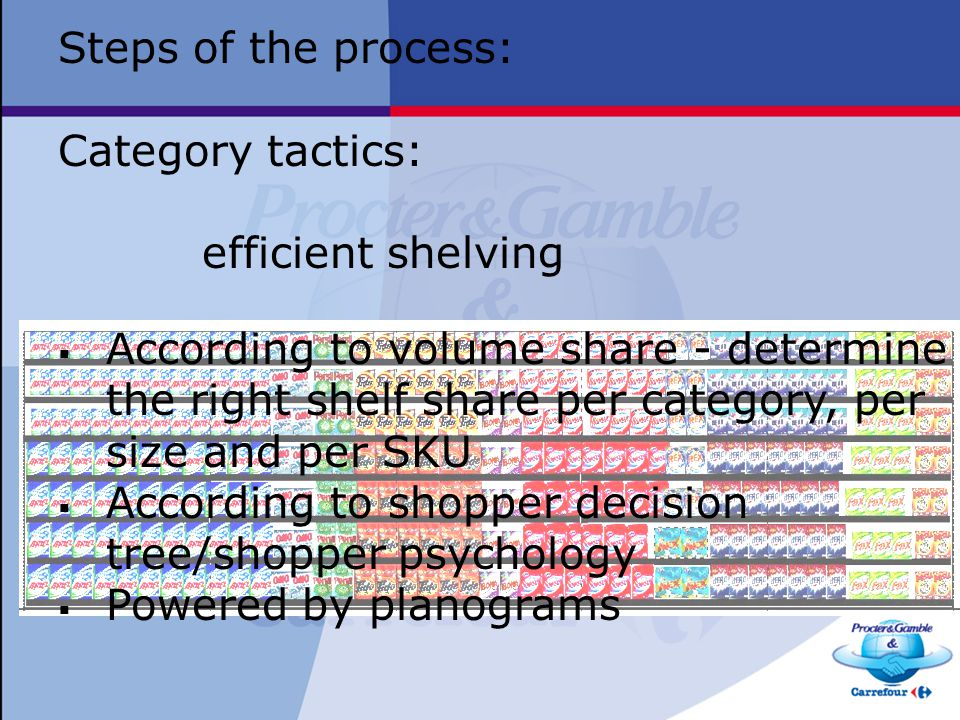 According to shopper decision tree/shopper psychology