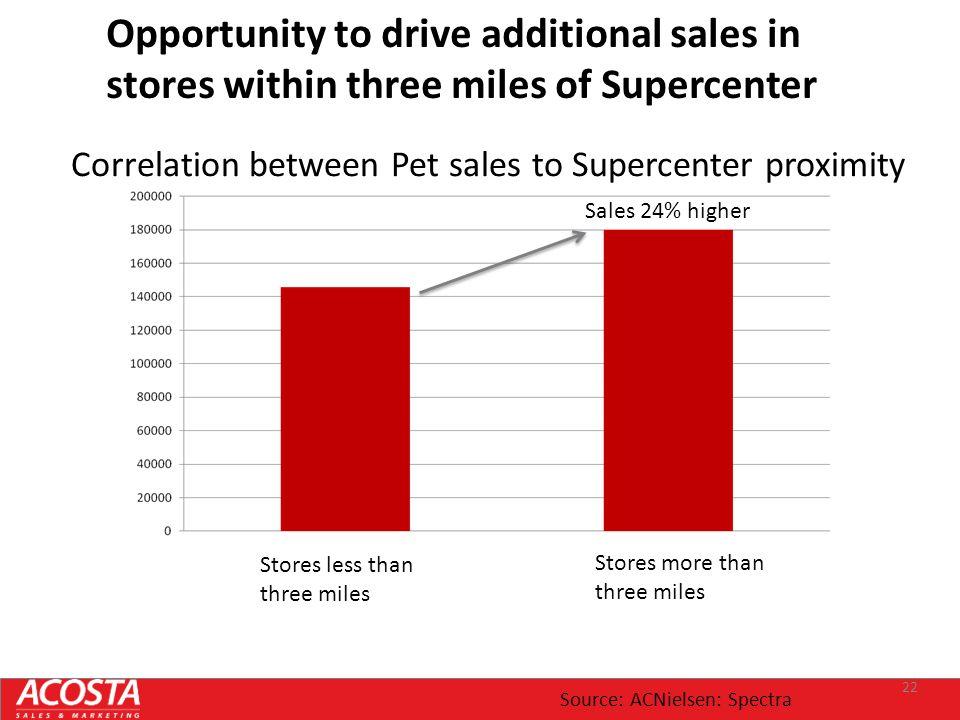 Correlation between Pet sales to Supercenter proximity
