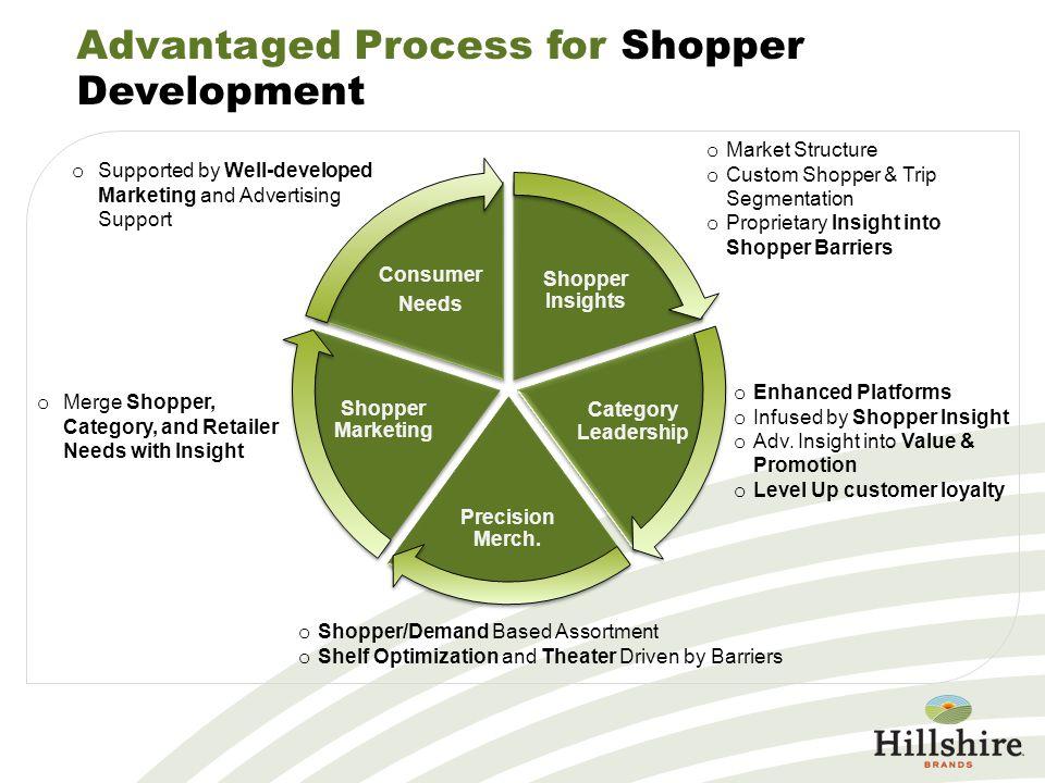 Advantaged Process for Shopper Development