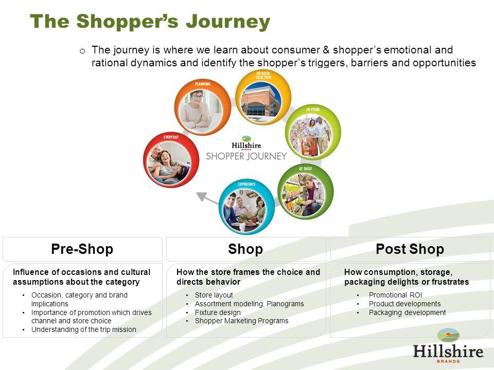 The Shopper's Journey Pre-Shop Shop Post Shop