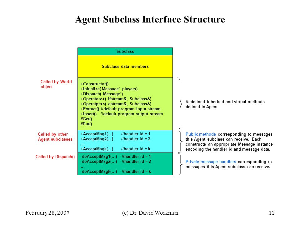 Agent Subclass Interface Structure