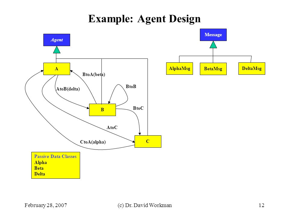 Example: Agent Design February 28, 2007 (c) Dr. David Workman Message