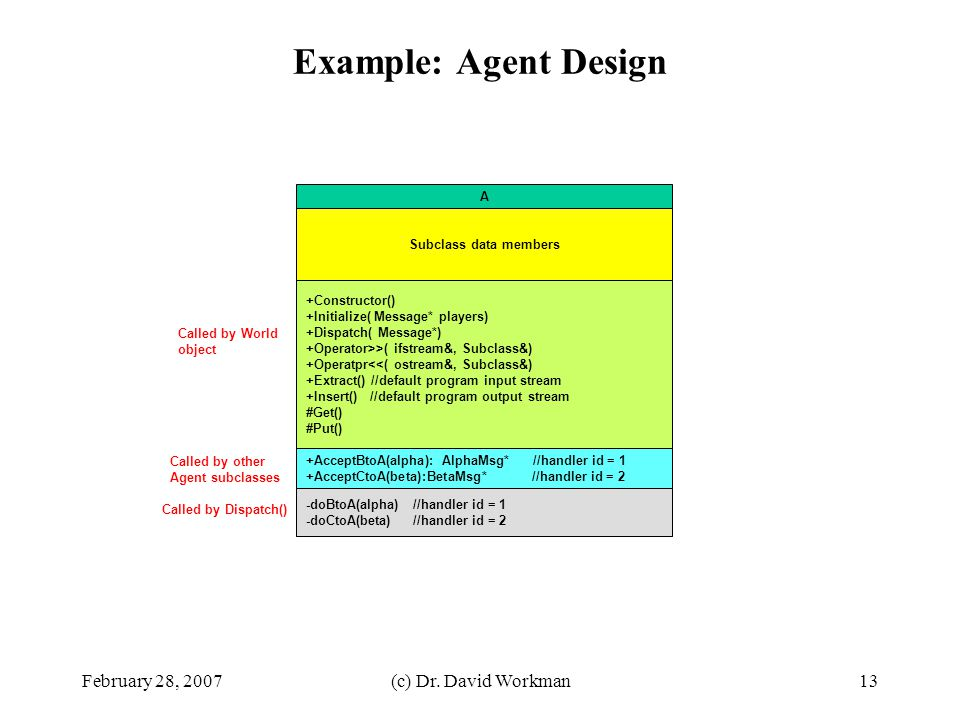 Example: Agent Design February 28, 2007 (c) Dr. David Workman A