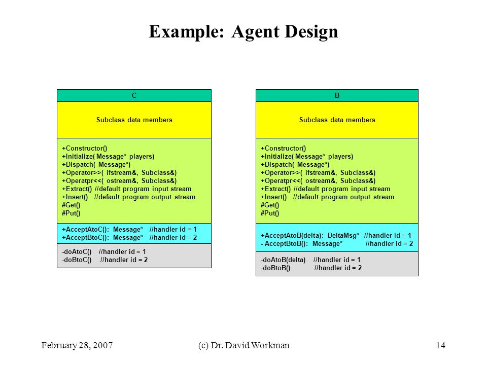 Example: Agent Design February 28, 2007 (c) Dr. David Workman C B