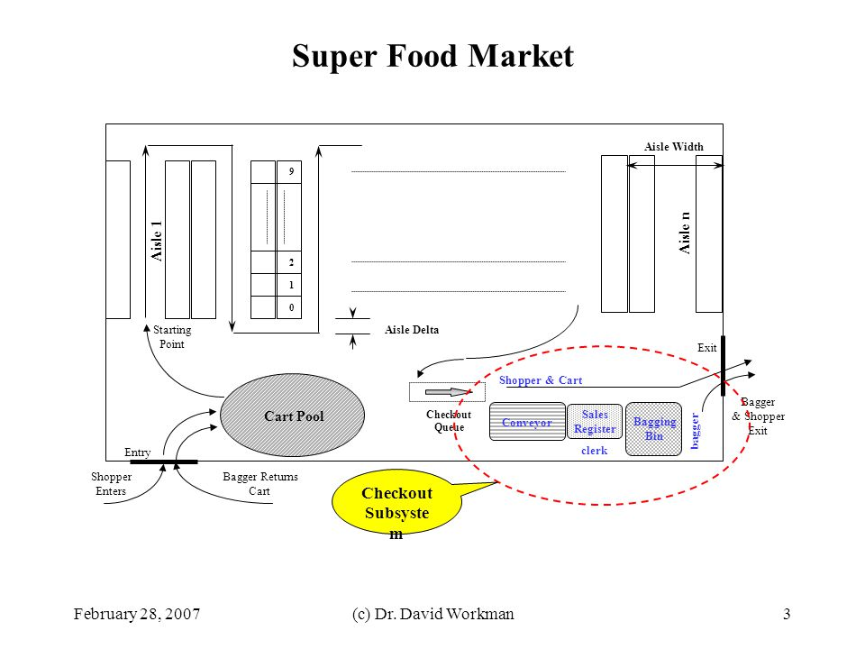 Super Food Market Checkout Subsystem February 28, 2007