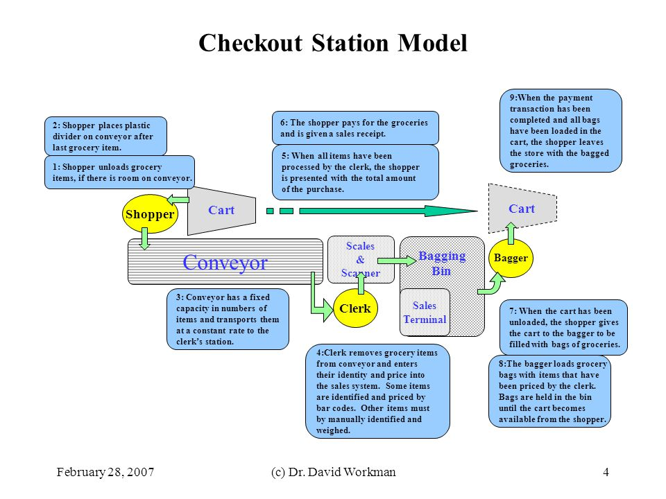 Checkout Station Model