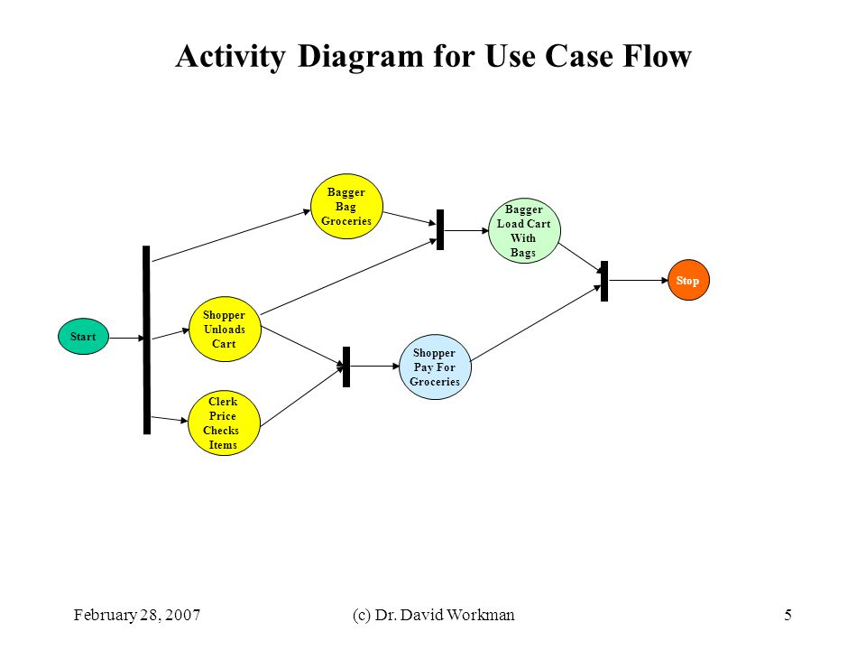 Activity Diagram for Use Case Flow
