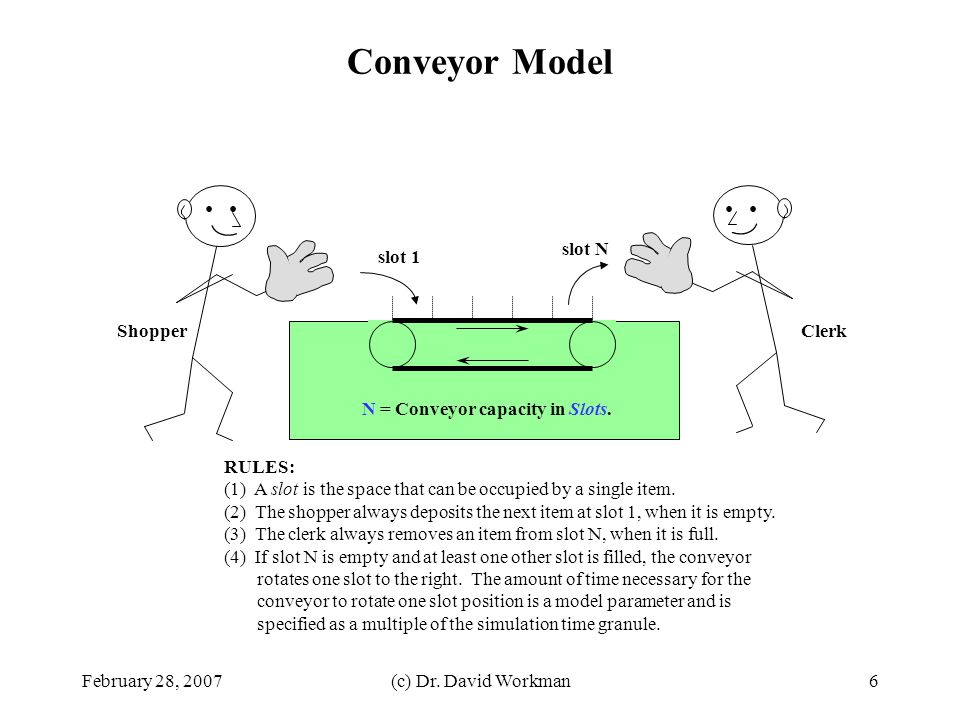 Conveyor Model slot N slot 1 Shopper Clerk
