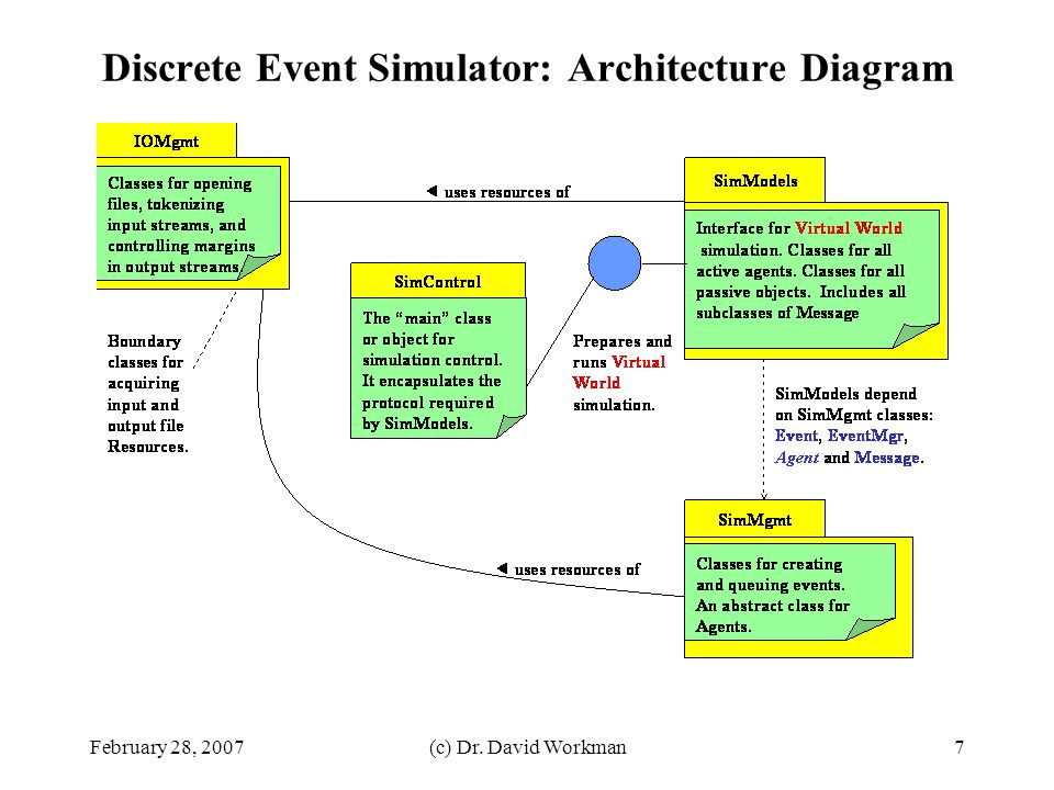 Discrete Event Simulator: Architecture Diagram
