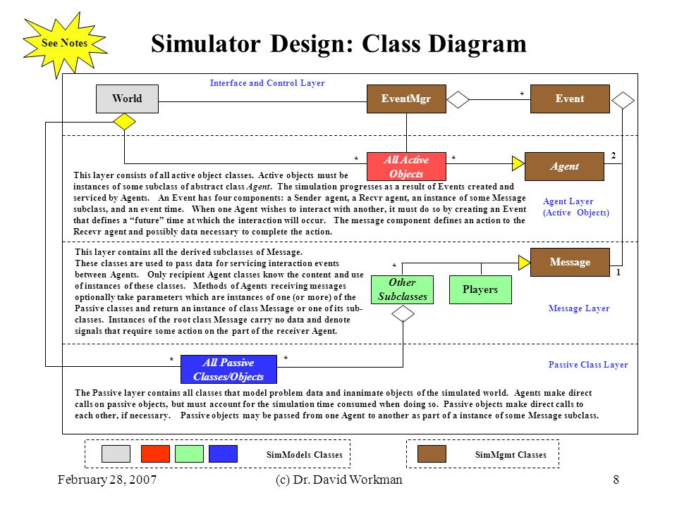 Simulator Design: Class Diagram