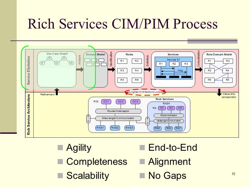 Rich Services CIM/PIM Process
