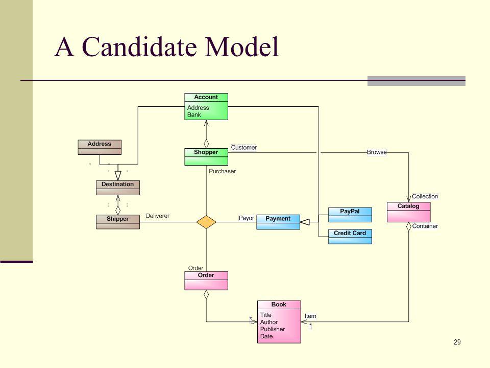A Candidate Model