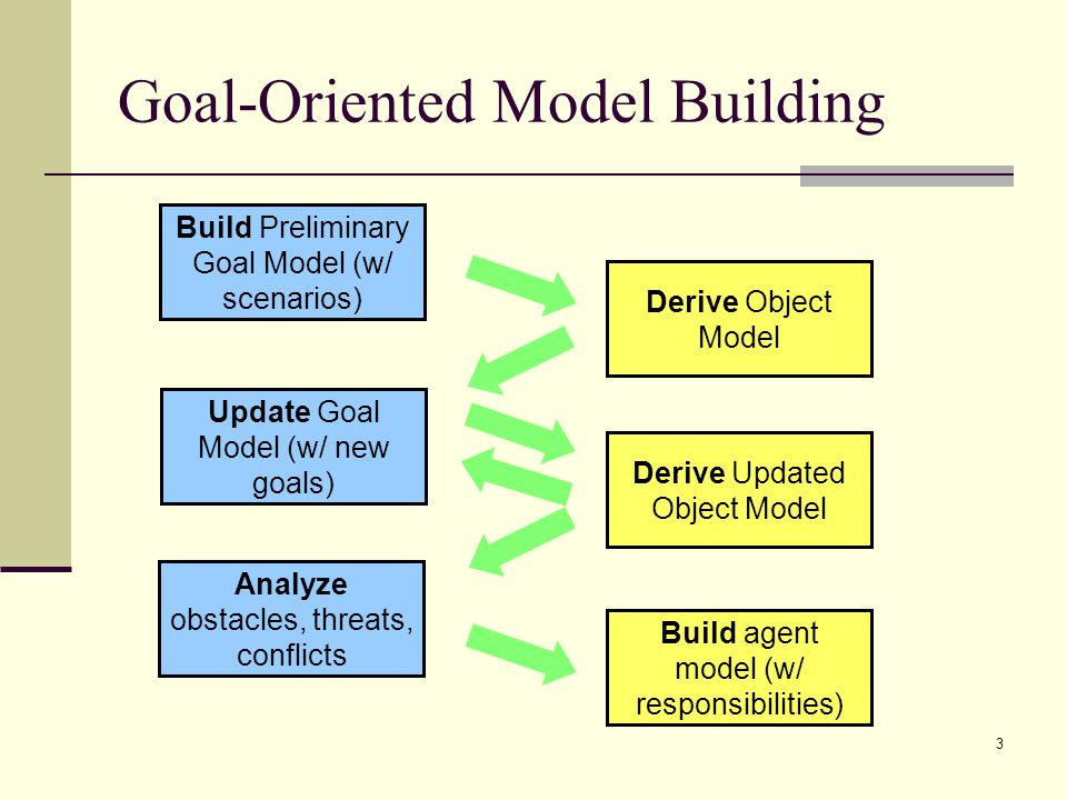 Goal-Oriented Model Building