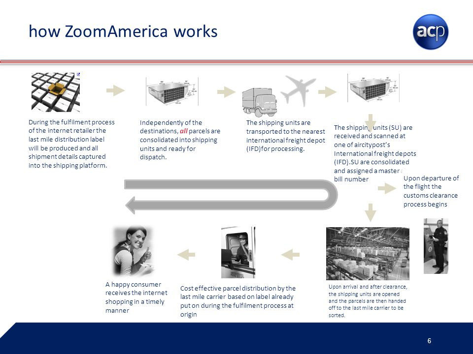 how ZoomAmerica works
