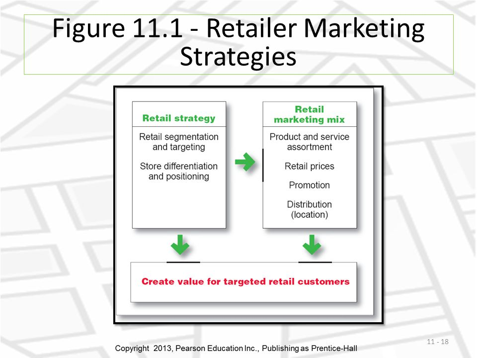 Figure 11.1 - Retailer Marketing Strategies