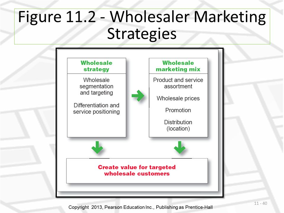 Figure 11.2 - Wholesaler Marketing Strategies