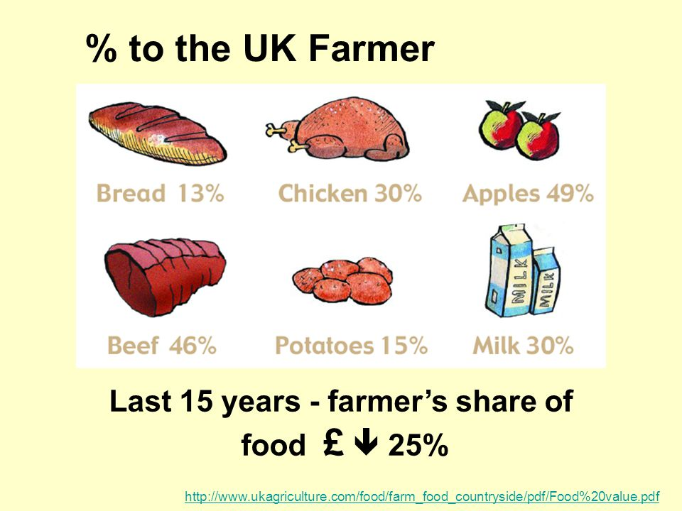 Last 15 years - farmer's share of