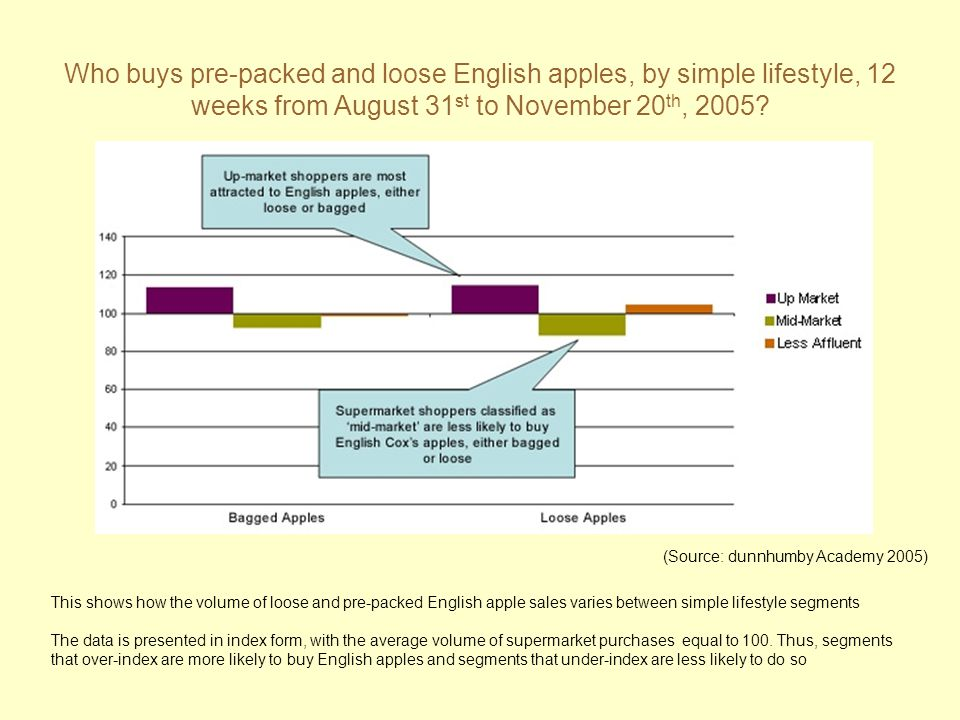 Who buys pre-packed and loose English apples, by simple lifestyle, 12 weeks from August 31st to November 20th, 2005