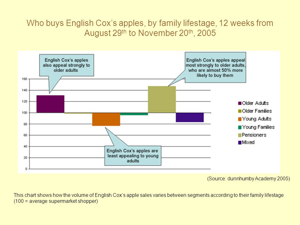 Who buys English Cox's apples, by family lifestage, 12 weeks from August 29th to November 20th, 2005