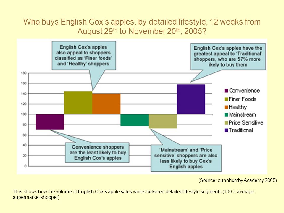 Who buys English Cox's apples, by detailed lifestyle, 12 weeks from August 29th to November 20th, 2005