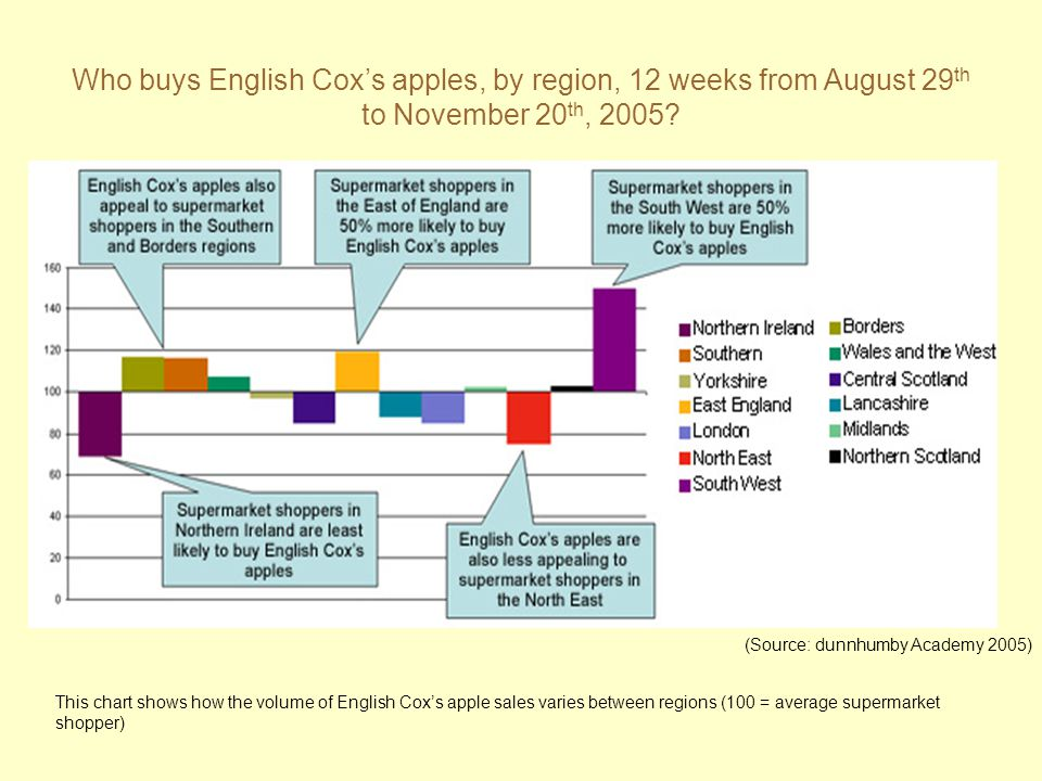 Who buys English Cox's apples, by region, 12 weeks from August 29th to November 20th, 2005