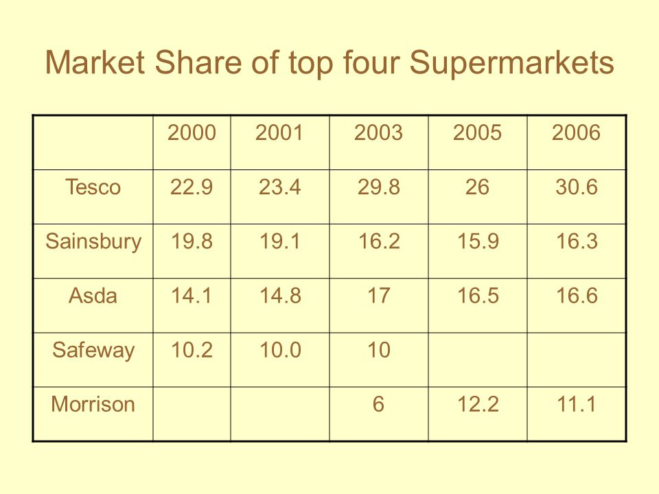 Market Share of top four Supermarkets