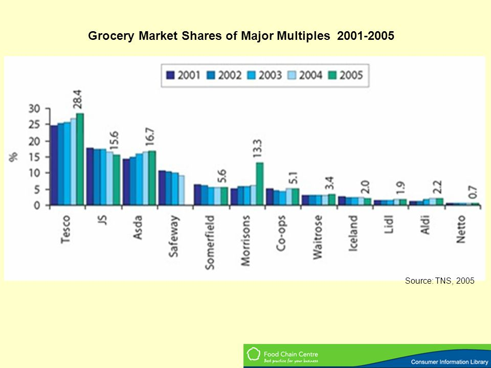 Grocery Market Shares of Major Multiples 2001-2005