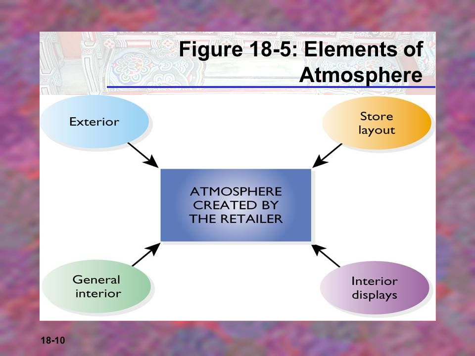 Figure 18-5: Elements of Atmosphere