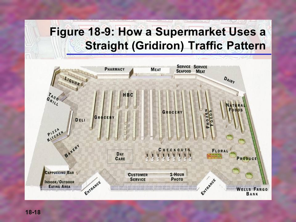 Figure 18-9: How a Supermarket Uses a Straight (Gridiron) Traffic Pattern