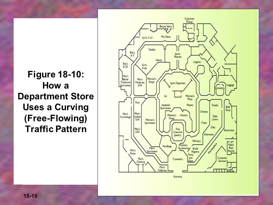 Figure 18-10: How a Department Store Uses a Curving (Free-Flowing) Traffic Pattern