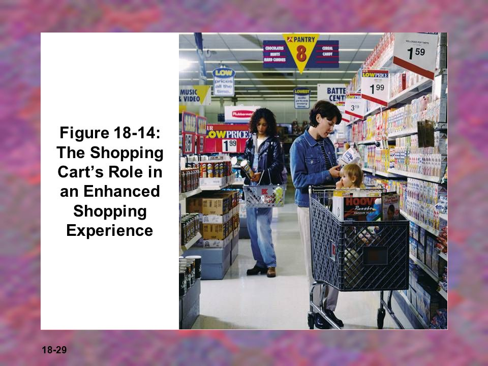Figure 18-14: The Shopping Cart's Role in an Enhanced Shopping Experience