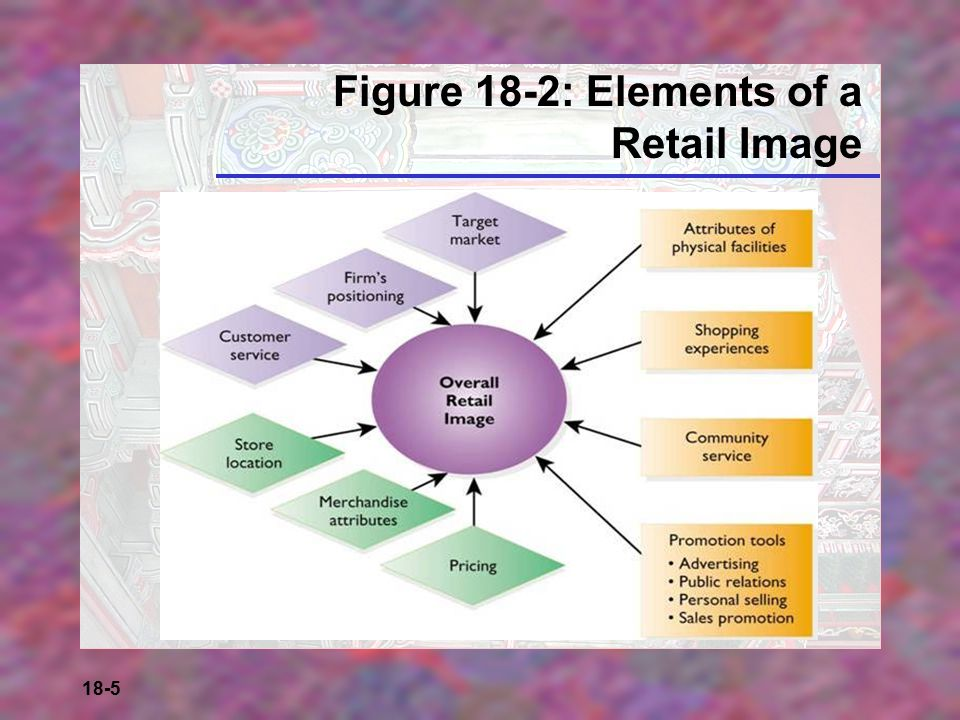 Figure 18-2: Elements of a Retail Image