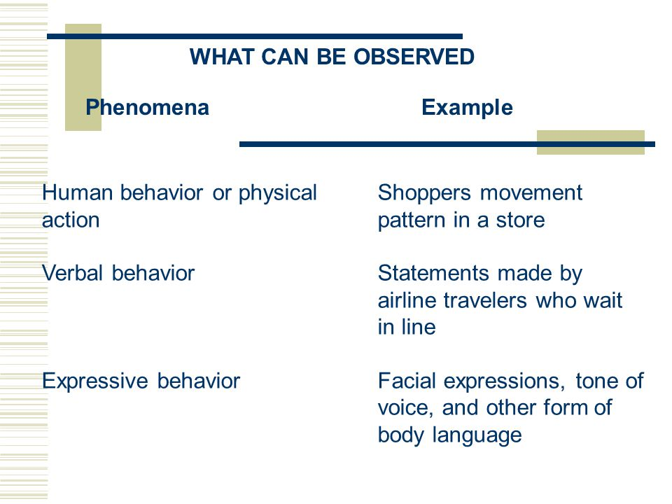 WHAT CAN BE OBSERVED Phenomena Example. Human behavior or physical Shoppers movement. action pattern in a store.