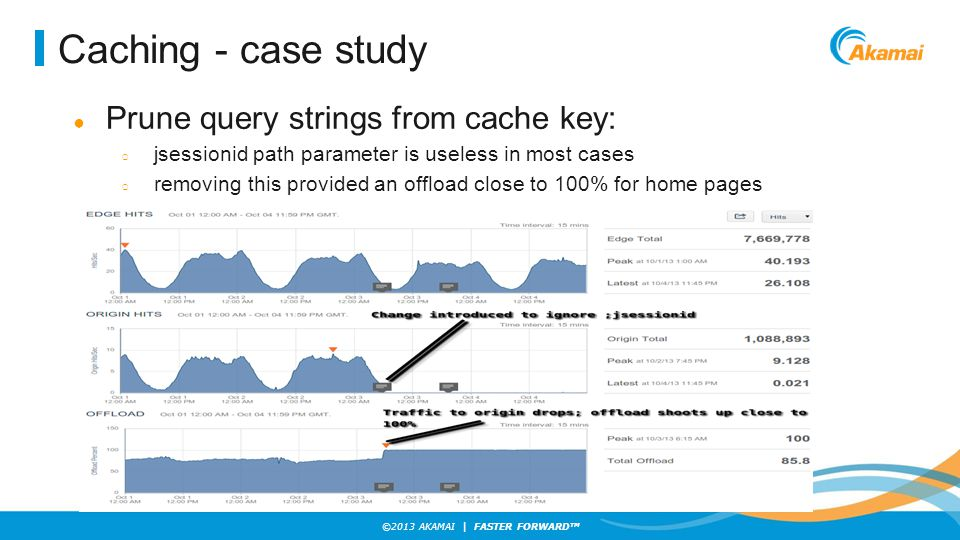 Caching - case study Prune query strings from cache key: