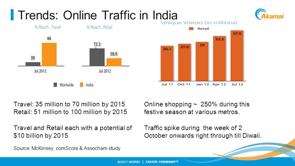 Trends: Online Traffic in India