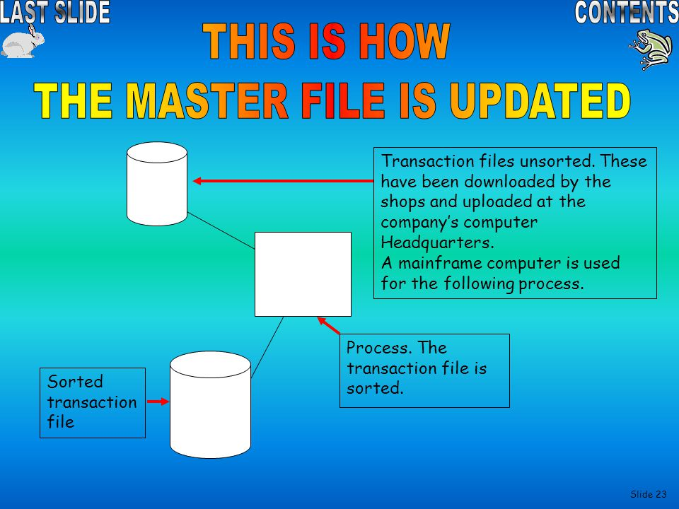 THE MASTER FILE IS UPDATED