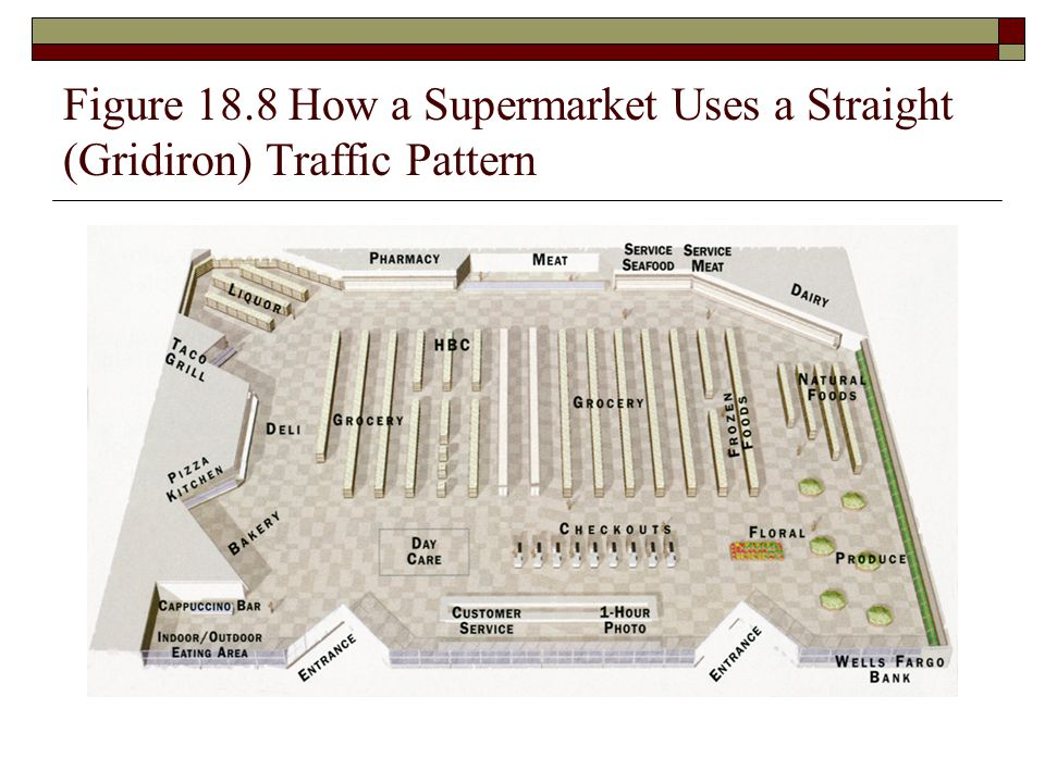 Figure 18.8 How a Supermarket Uses a Straight (Gridiron) Traffic Pattern