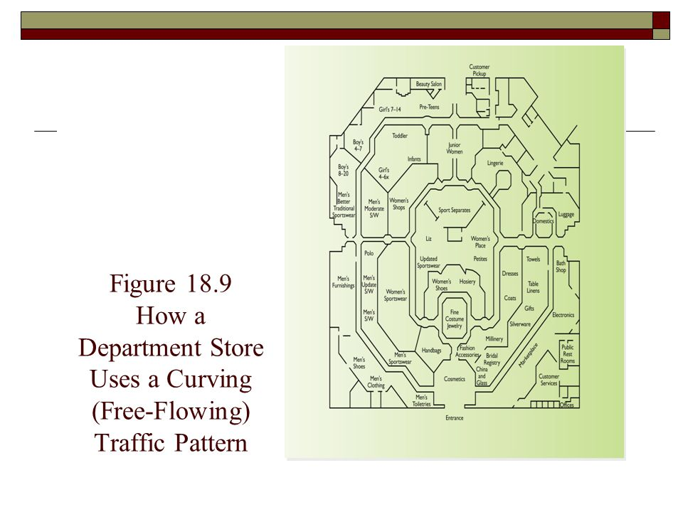 Figure 18.9 How a Department Store Uses a Curving (Free-Flowing) Traffic Pattern