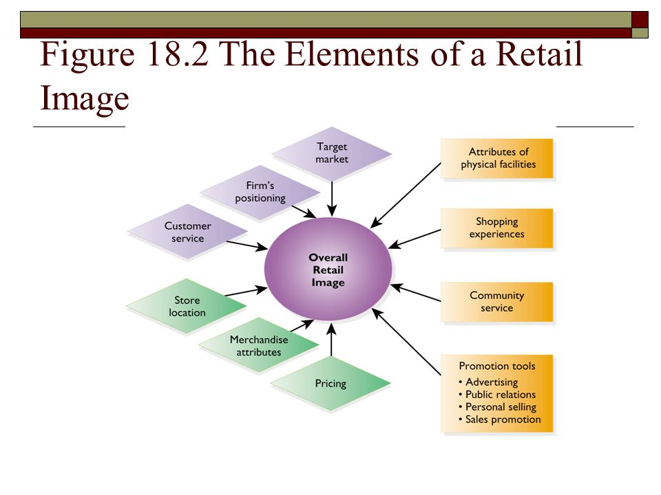 Figure 18.2 The Elements of a Retail Image