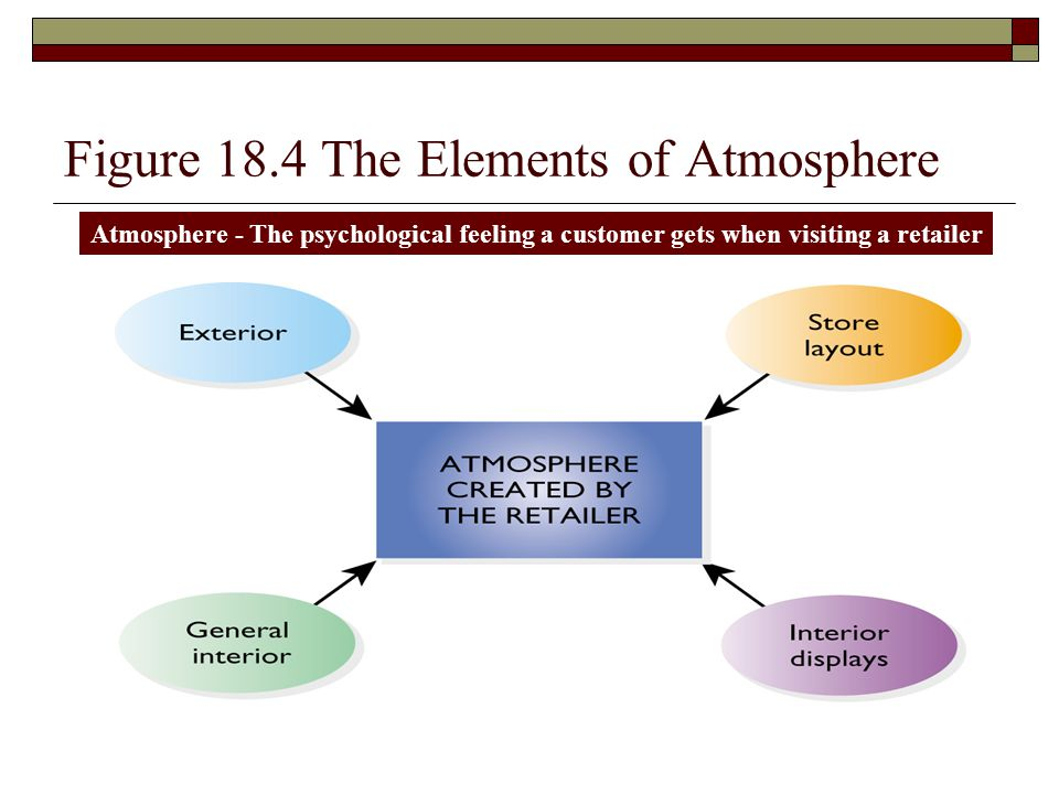 Figure 18.4 The Elements of Atmosphere