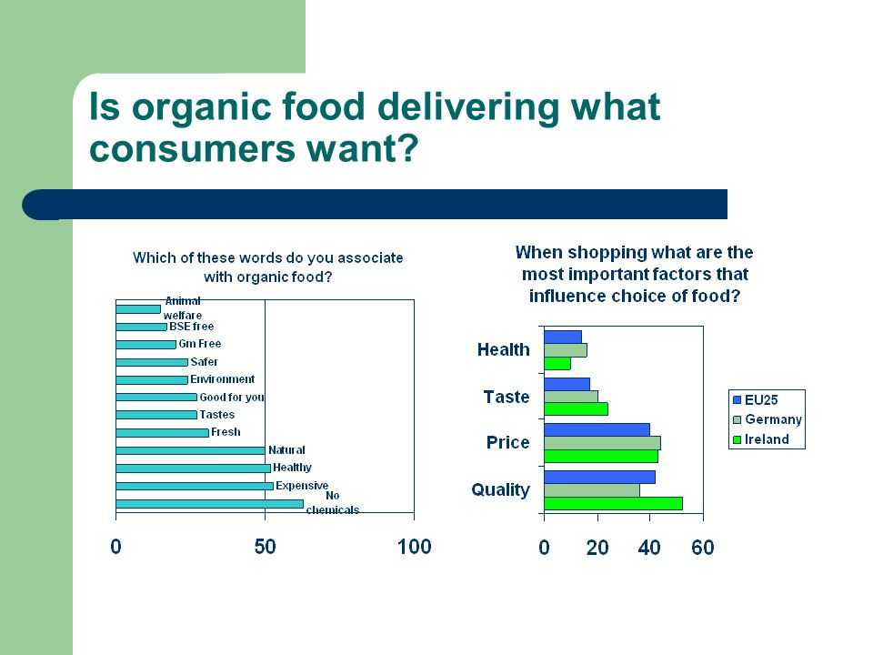 Is organic food delivering what consumers want