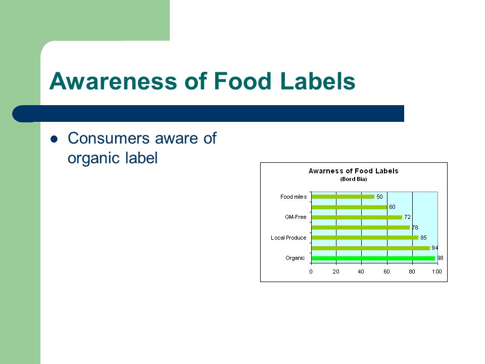 Awareness of Food Labels