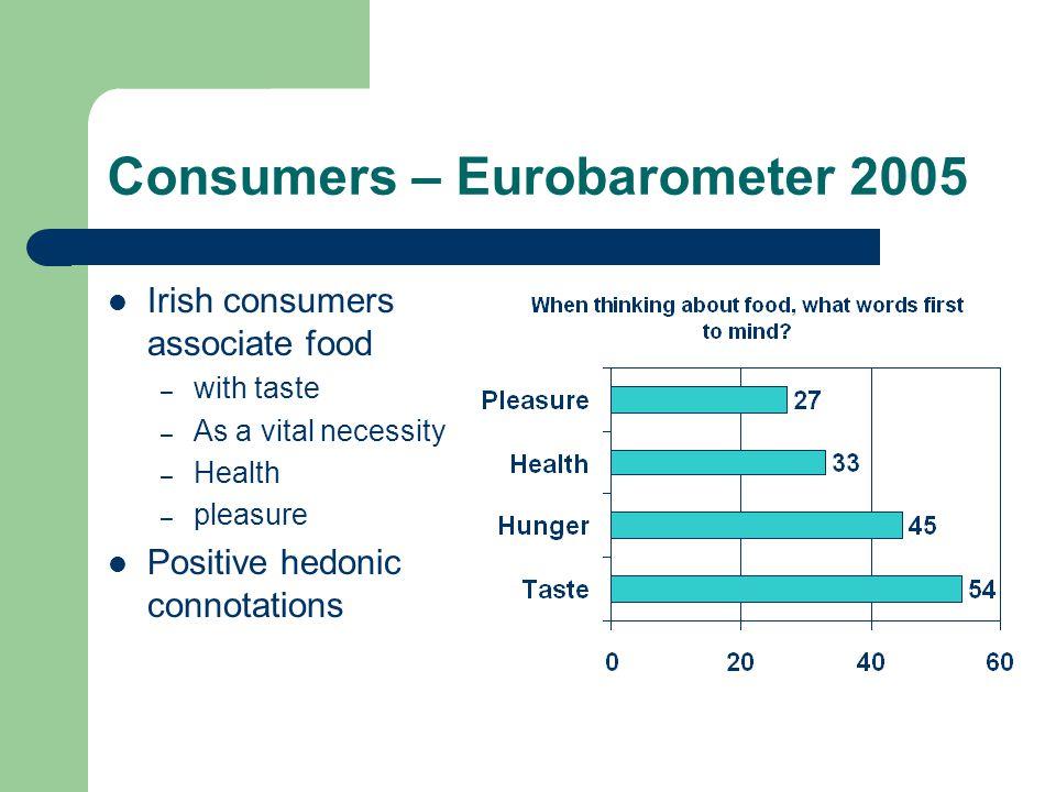 Consumers – Eurobarometer 2005