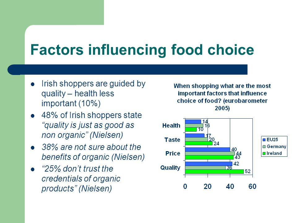 Factors influencing food choice