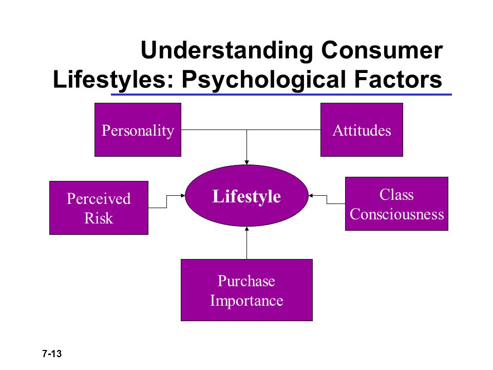 Understanding Consumer Lifestyles: Psychological Factors