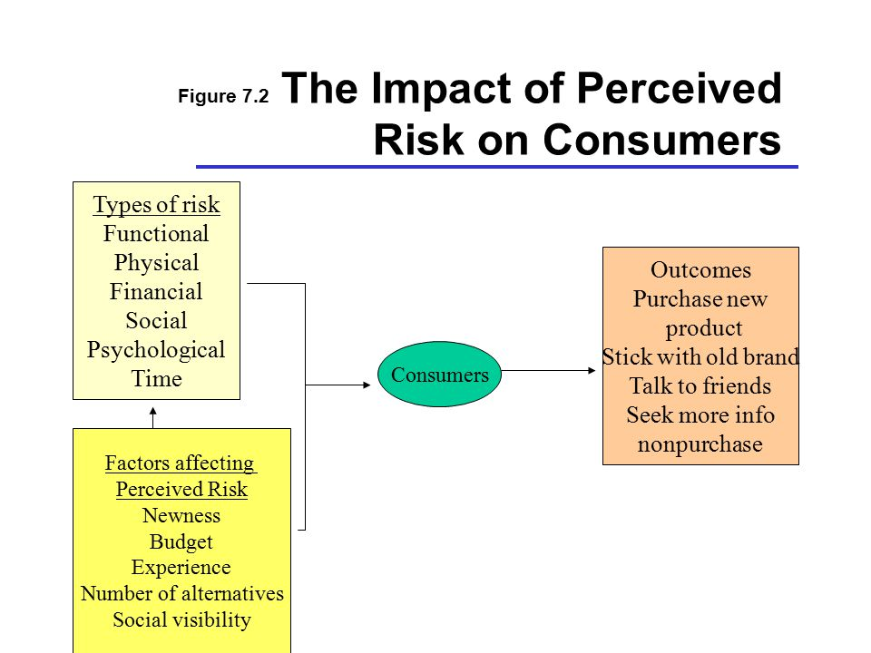 Figure 7.2 The Impact of Perceived Risk on Consumers