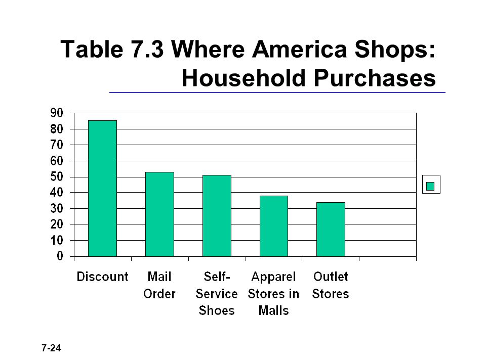 Table 7.3 Where America Shops: Household Purchases