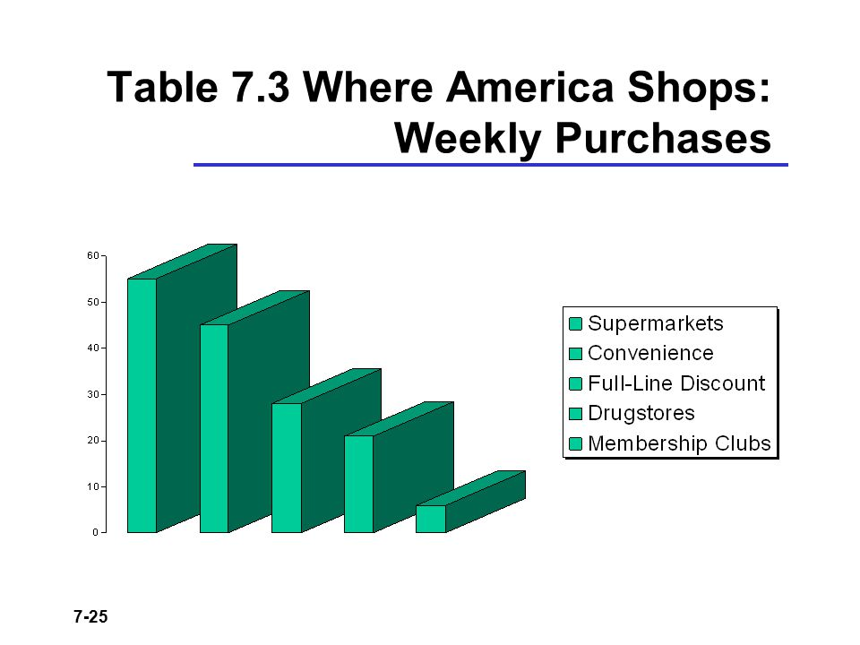 Table 7.3 Where America Shops: Weekly Purchases