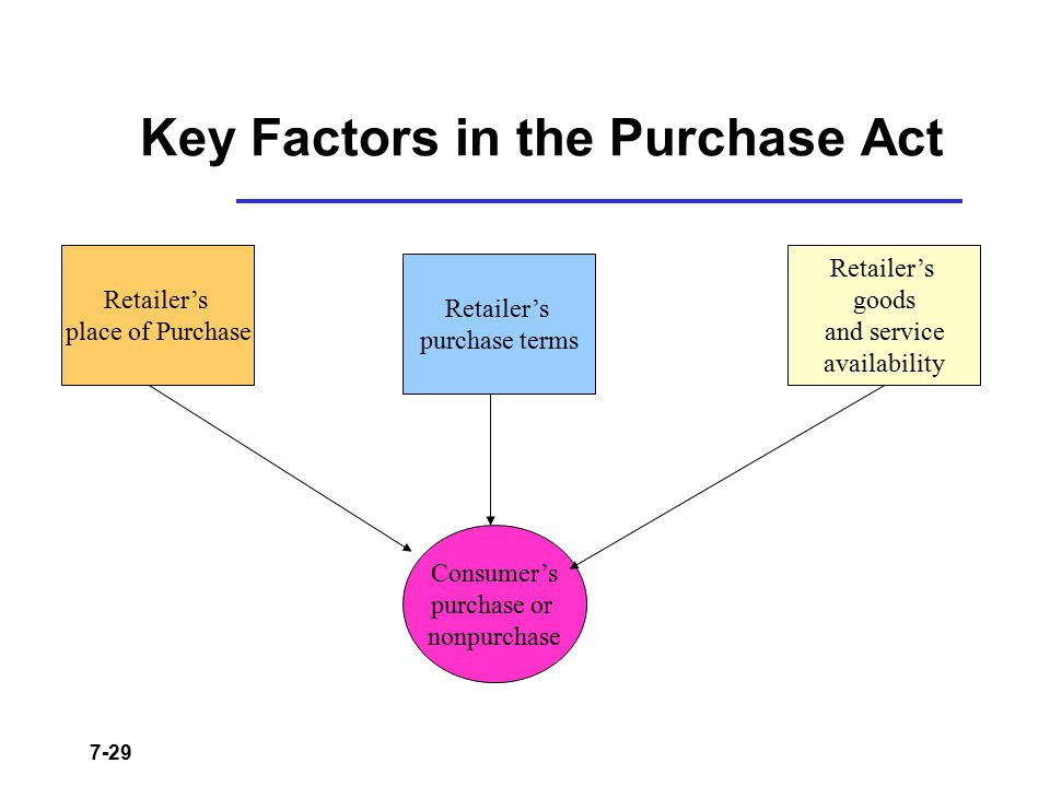 Key Factors in the Purchase Act
